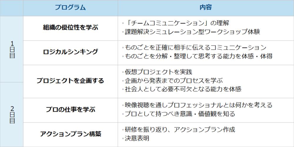 Program01